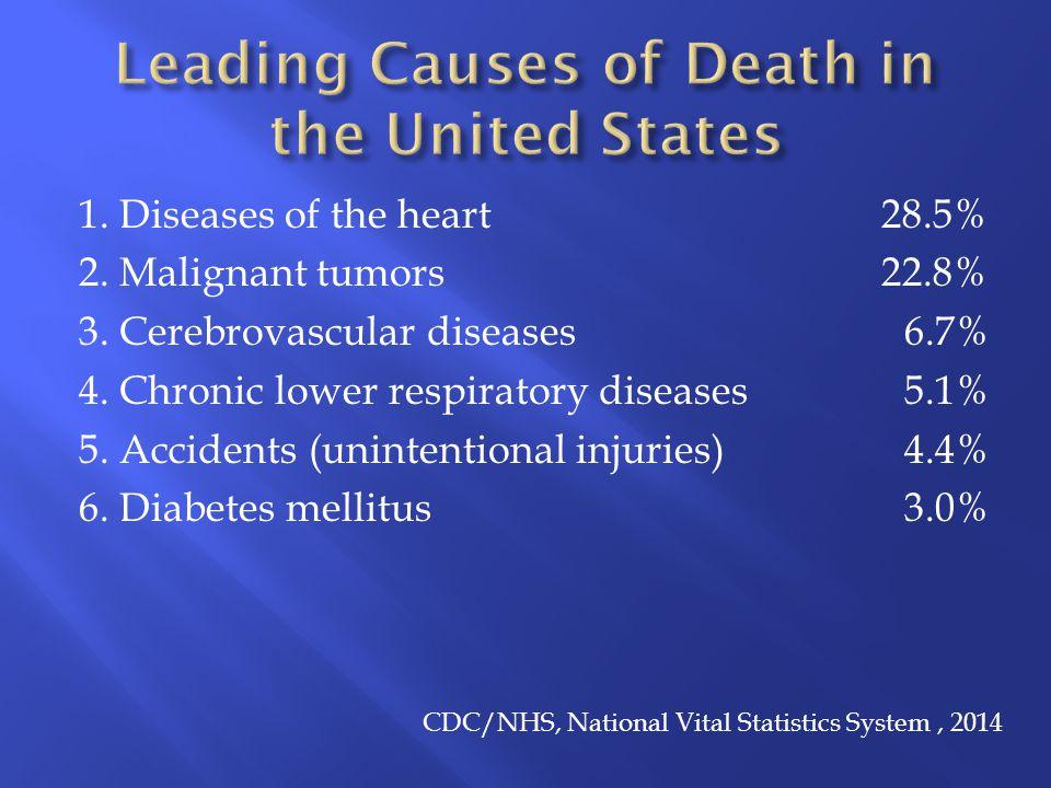 1. Diseases of the heart 28.5% 2. Malignant tumors 22.8% 3.