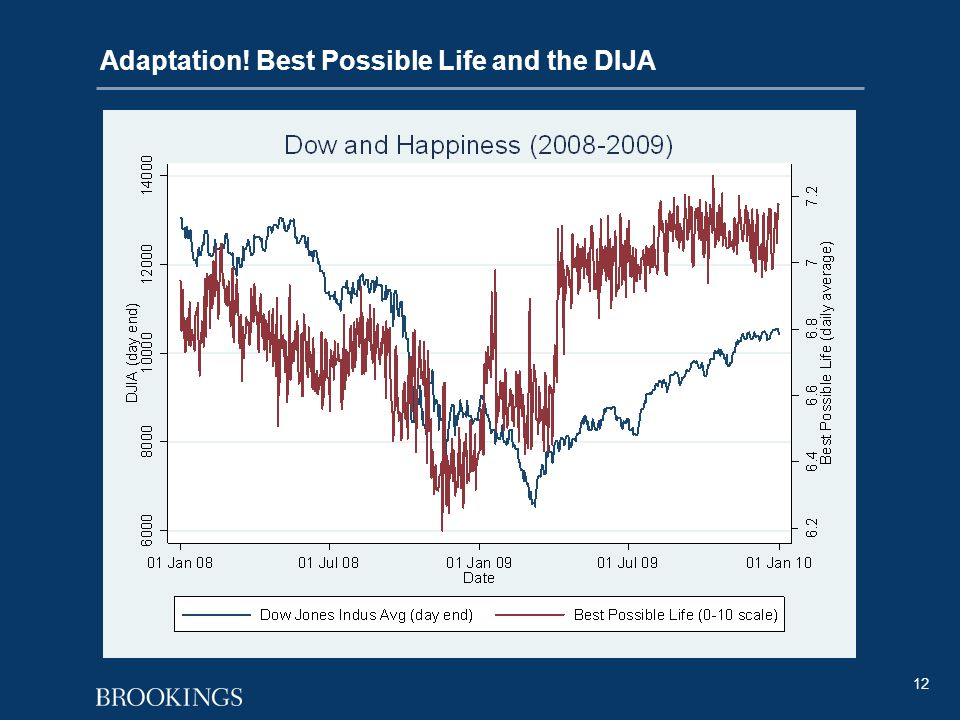 12 Adaptation! Best Possible Life and the DIJA