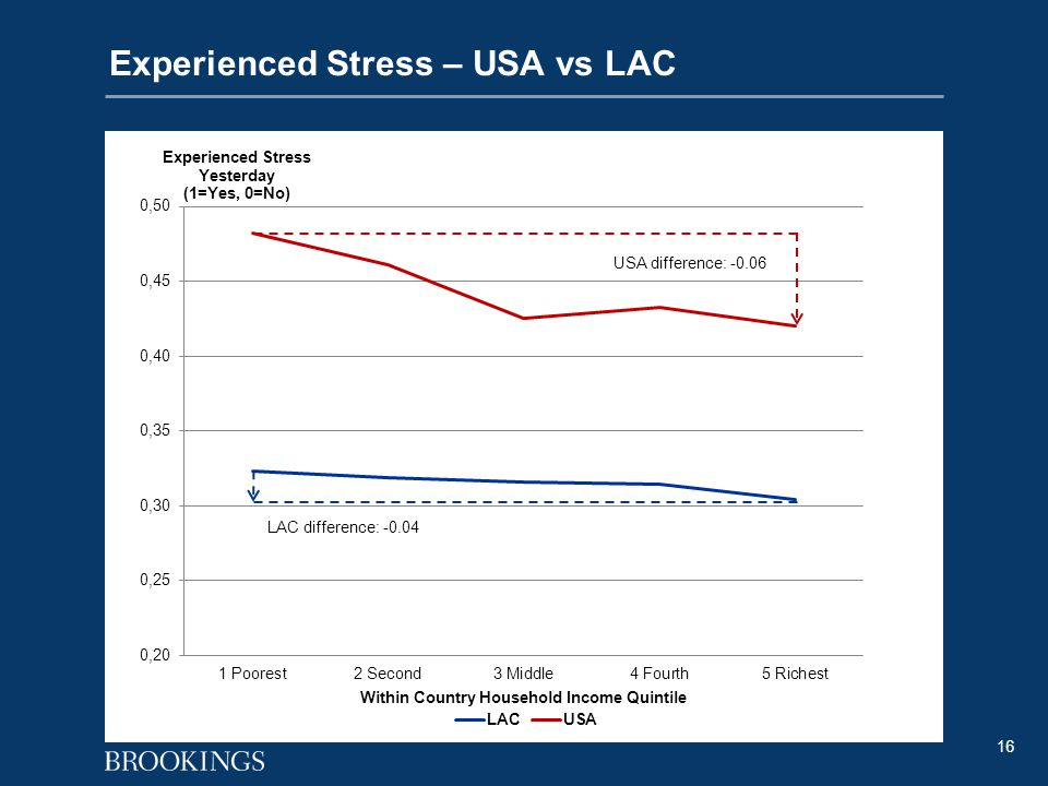 16 Experienced Stress – USA vs LAC