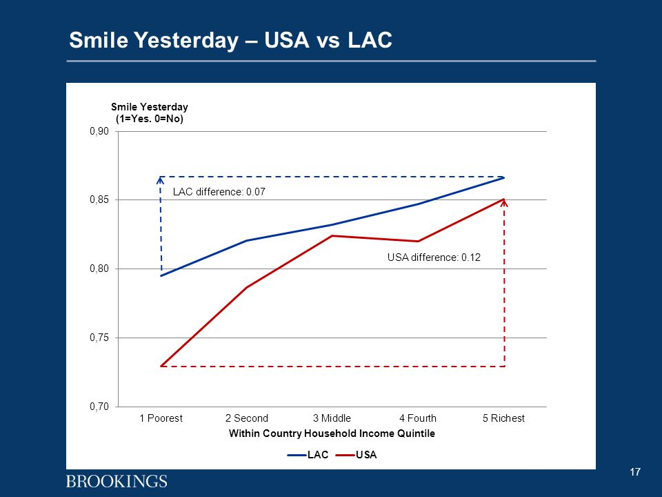 17 Smile Yesterday – USA vs LAC