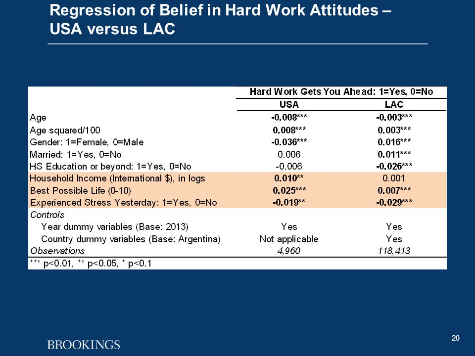 20 Table 2: Regression of Belief in Hard Work Attitudes – USA versus LAC