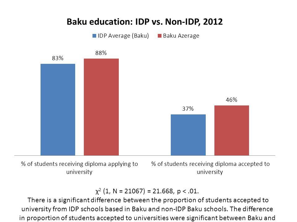 χ 2 (1, N = 21067) = 21.668, p <.01. There is a significant difference between the proportion of students accepted to university from IDP schools base