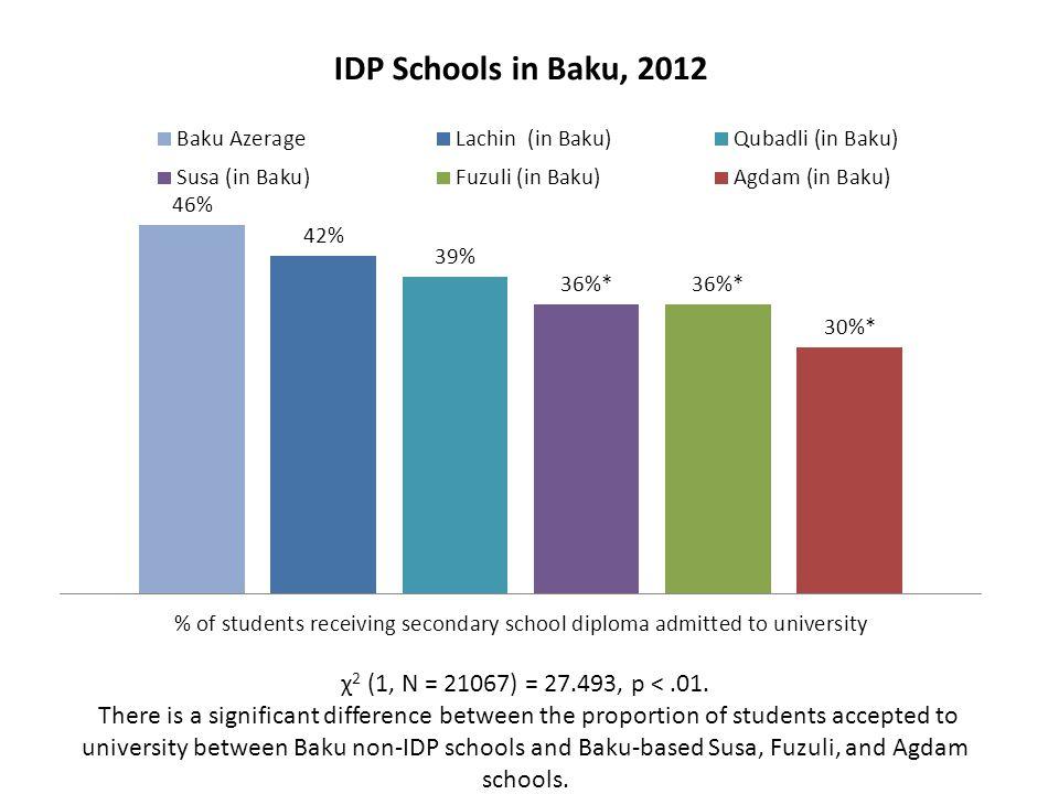 χ 2 (1, N = 21067) = 27.493, p <.01. There is a significant difference between the proportion of students accepted to university between Baku non-IDP