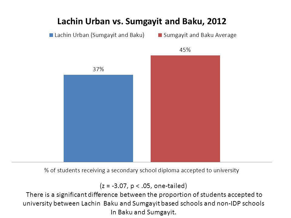 (z = -3.07, p <.05, one-tailed) There is a significant difference between the proportion of students accepted to university between Lachin Baku and Su