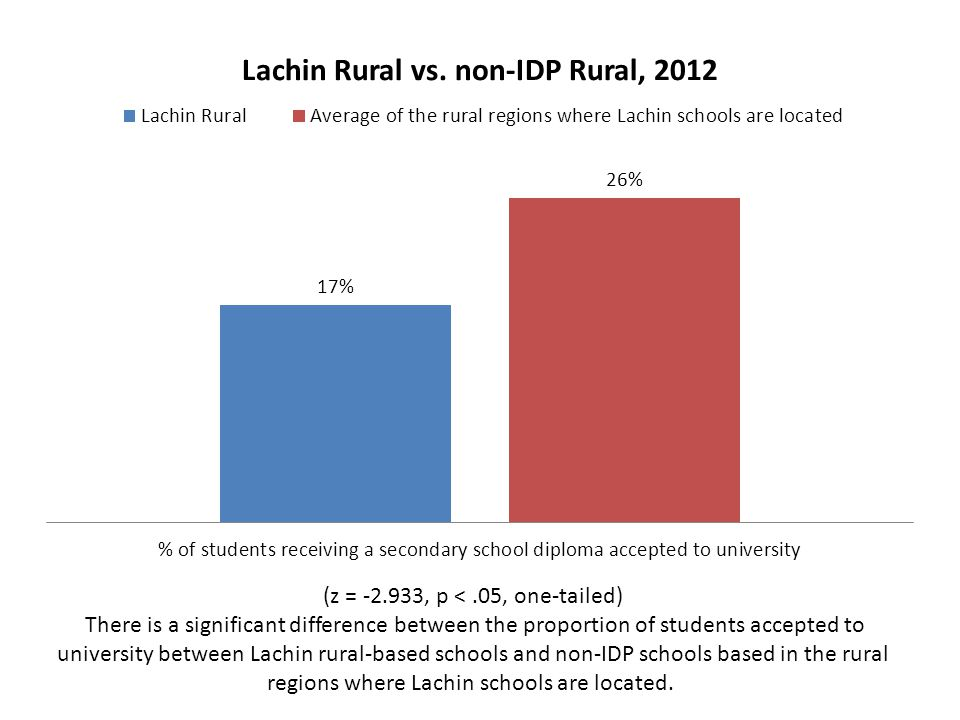 (z = -2.933, p <.05, one-tailed) There is a significant difference between the proportion of students accepted to university between Lachin rural-base