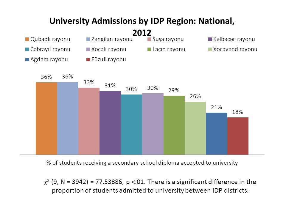 χ 2 (9, N = 3942) = 77.53886, p <.01. There is a significant difference in the proportion of students admitted to university between IDP districts.