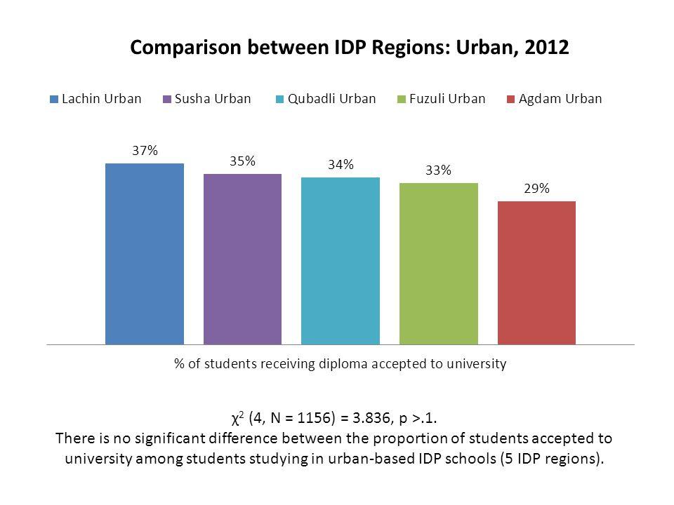χ 2 (4, N = 1156) = 3.836, p >.1. There is no significant difference between the proportion of students accepted to university among students studying