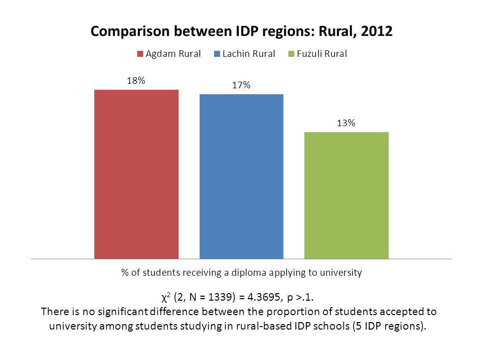 χ 2 (2, N = 1339) = 4.3695, p >.1. There is no significant difference between the proportion of students accepted to university among students studyin