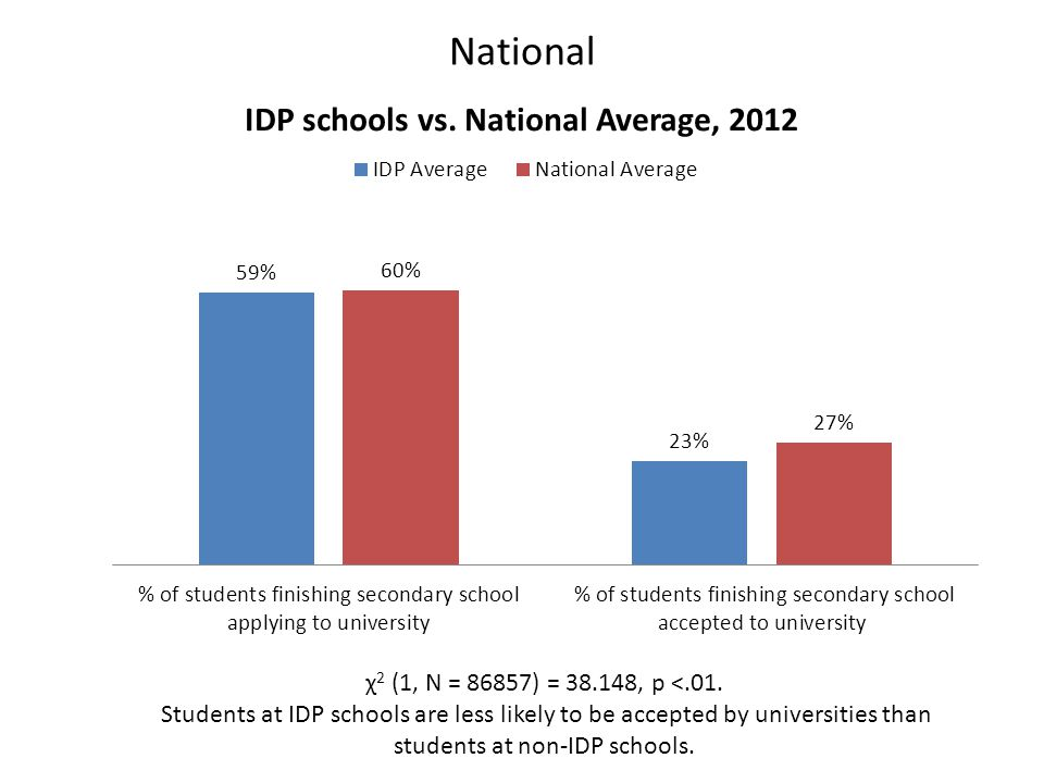 National χ 2 (1, N = 86857) = 38.148, p <.01. Students at IDP schools are less likely to be accepted by universities than students at non-IDP schools.