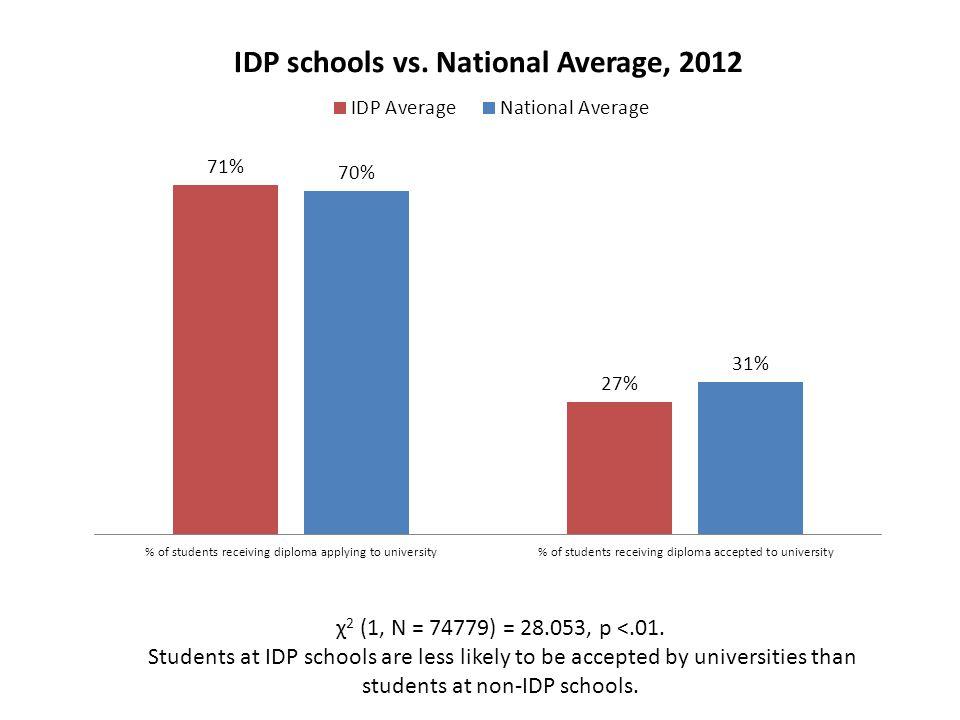 χ 2 (1, N = 74779) = 28.053, p <.01. Students at IDP schools are less likely to be accepted by universities than students at non-IDP schools.