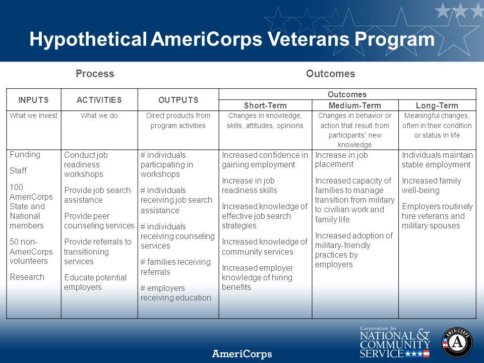 Hypothetical AmeriCorps Veterans Program Process Outcomes INPUTSACTIVITIESOUTPUTS Outcomes Short-TermMedium-TermLong-Term What we investWhat we do Dir