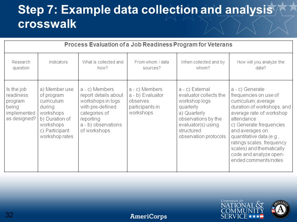 Step 7: Example data collection and analysis crosswalk Process Evaluation of a Job Readiness Program for Veterans Research question Indicators What is collected and how.