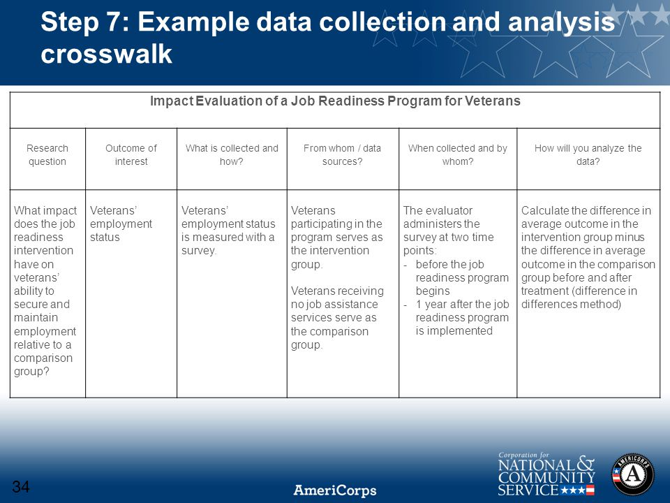 Step 7: Example data collection and analysis crosswalk Impact Evaluation of a Job Readiness Program for Veterans Research question Outcome of interest What is collected and how.
