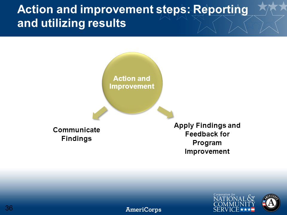 Action and improvement steps: Reporting and utilizing results Action and Improvement Apply Findings and Feedback for Program Improvement Communicate F