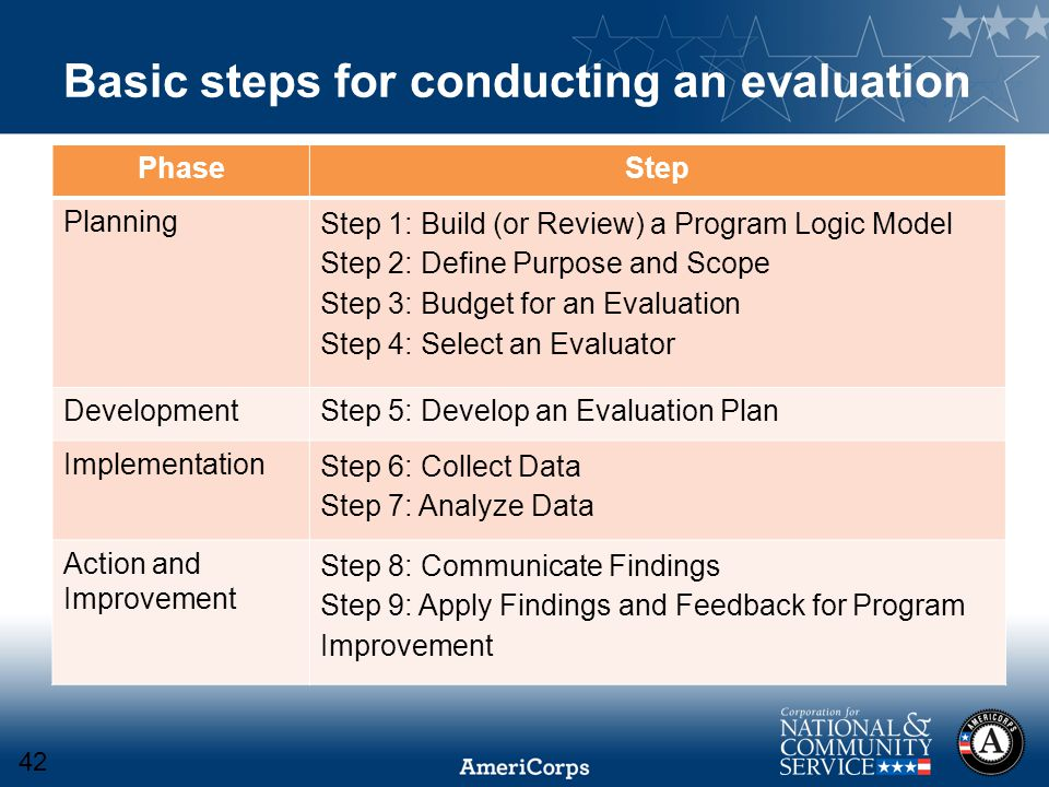 Basic steps for conducting an evaluation PhaseStep Planning Step 1: Build (or Review) a Program Logic Model Step 2: Define Purpose and Scope Step 3: Budget for an Evaluation Step 4: Select an Evaluator DevelopmentStep 5: Develop an Evaluation Plan Implementation Step 6: Collect Data Step 7: Analyze Data Action and Improvement Step 8: Communicate Findings Step 9: Apply Findings and Feedback for Program Improvement 42
