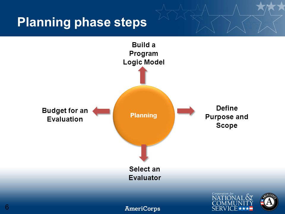 Planning phase steps Planning Build a Program Logic Model Budget for an Evaluation Define Purpose and Scope Select an Evaluator 6