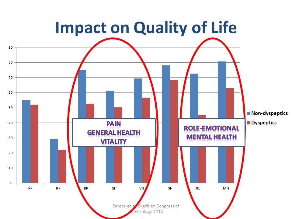 Impact on Quality of Life Santos et al. Brazilian Congress of Nephrology 2012