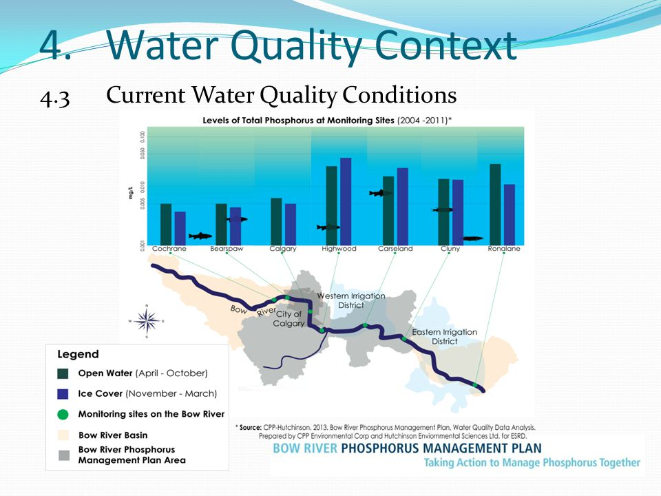 4.Water Quality Context 4.3Current Water Quality Conditions