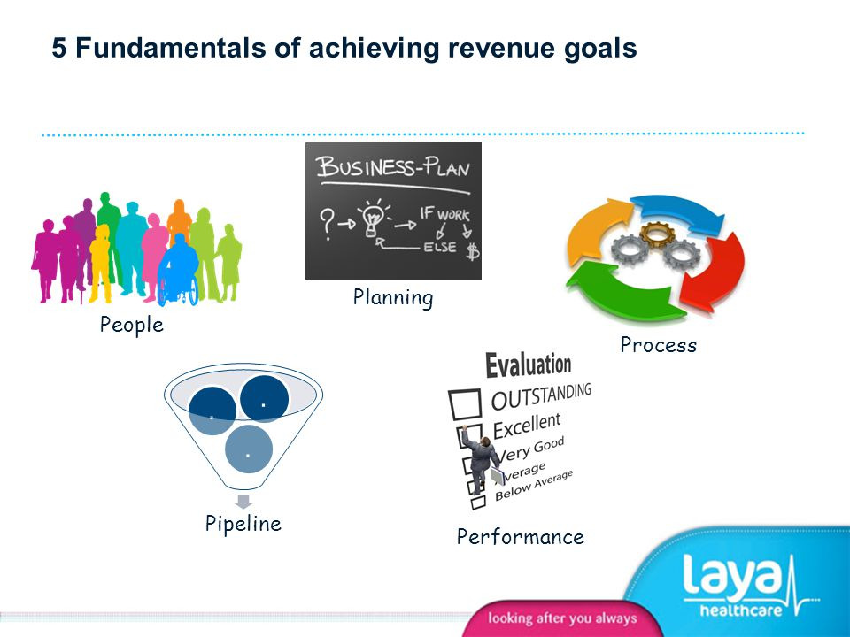 5 Fundamentals of achieving revenue goals Pipeline... People Planning Process Performance