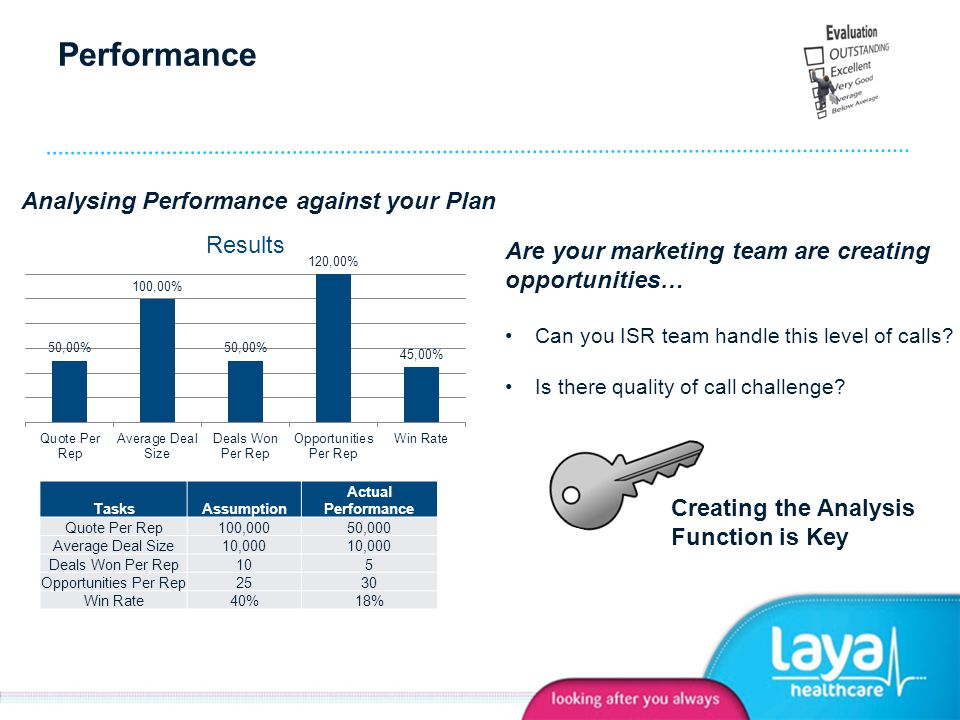 Performance Analysing Performance against your Plan TasksAssumption Actual Performance Quote Per Rep100,00050,000 Average Deal Size10,000 Deals Won Per Rep105 Opportunities Per Rep2530 Win Rate40%18% Creating the Analysis Function is Key Are your marketing team are creating opportunities… Can you ISR team handle this level of calls.