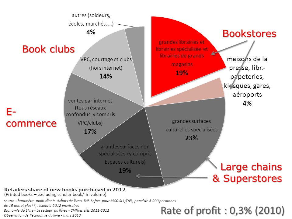 Retailers share of new books purchased in 2012 source : baromètre multi-clients Achats de livres TNS-Sofres pour MCC-SLL/OEL, panel de 3.000 personnes de 15 ans et plus**, résultats 2012 provisoires Economie du Livre - Le secteur du livres - Chiffres clés 2011-2012 Observation de l économie du livre - mars 2013 Bookstores Rate of profit : 0,3% (2010) (Printed books – excluding scholar book/ in volume)