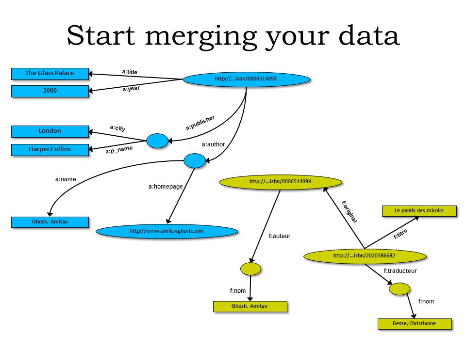 Start merging your data http://…isbn/000651409X Ghosh, Amitav Besse, Christianne Le palais des miroirs f:original f:nom f:traducteur f:auteur f:titre http://…isbn/2020386682 f:nom http://…isbn/000651409X Ghosh, Amitav http://www.amitavghosh.com The Glass Palace 2000 London Harper Collins a:title a:year a:city a:p_name a:name a:homepage a:author a:publisher