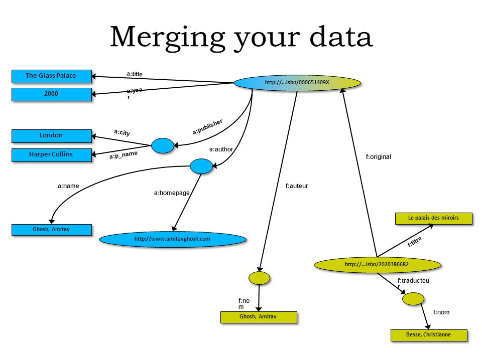 Merging your data a:title Ghosh, Amitav Besse, Christianne Le palais des miroirs f:original f:no m f:traducteu r f:auteur f:titre http://…isbn/2020386682 f:nom Ghosh, Amitav http://www.amitavghosh.com The Glass Palace 2000 London Harper Collins a:yea r a:city a:p_name a:name a:homepage a:author a:publisher http://…isbn/000651409X