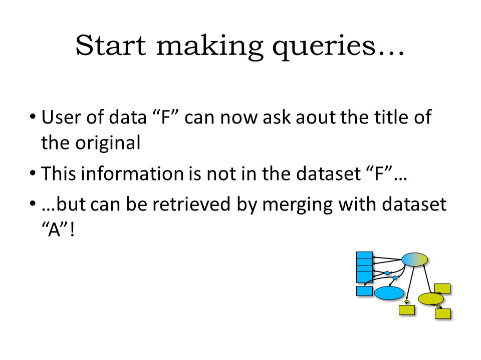 Start making queries… User of data F can now ask aout the title of the original This information is not in the dataset F … …but can be retrieved by merging with dataset A !