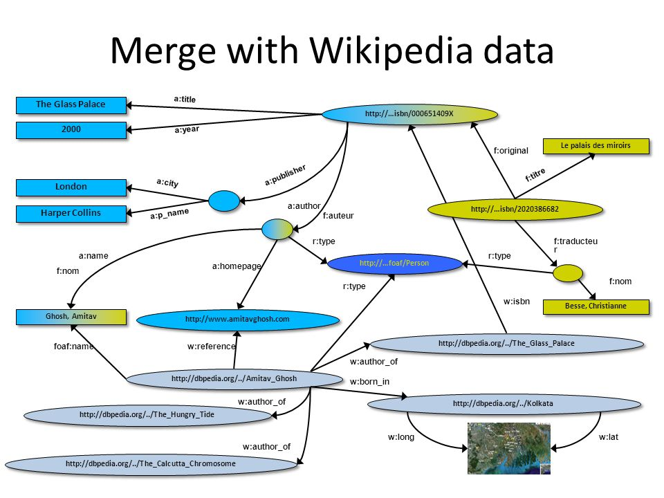 Merge with Wikipedia data Besse, Christianne Le palais des miroirs f:original f:nom f:traducteu r f:auteur f:titre http://…isbn/2020386682 f:nom Ghosh, Amitav http://www.amitavghosh.com The Glass Palace 2000 London Harper Collins a:title a:year a:city a:p_name a:name a:homepage a:author a:publisher http://…isbn/000651409X http://…foaf/Person r:type http://dbpedia.org/../Amitav_Ghosh http://dbpedia.org/../The_Hungry_Tide http://dbpedia.org/../The_Calcutta_Chromosome http://dbpedia.org/../Kolkata http://dbpedia.org/../The_Glass_Palace r:type foaf:namew:reference w:author_of w:born_in w:isbn w:long w:lat