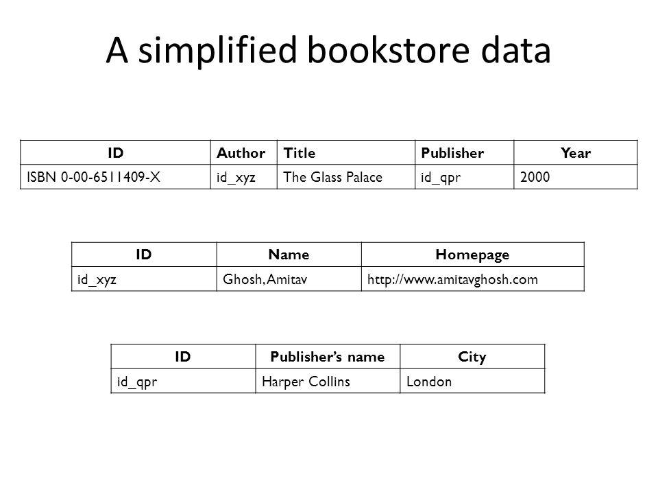 A simplified bookstore data IDAuthorTitlePublisherYear ISBN 0-00-6511409-Xid_xyzThe Glass Palaceid_qpr2000 IDNameHomepage id_xyzGhosh, Amitavhttp://www.amitavghosh.com IDPublisher's nameCity id_qprHarper CollinsLondon
