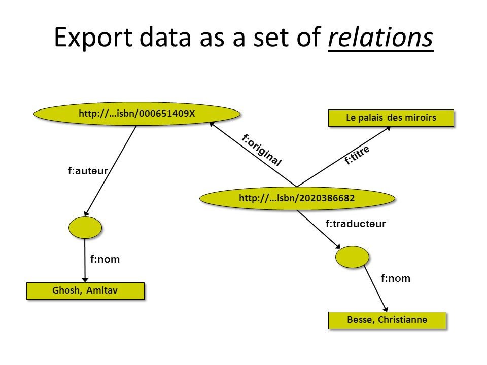 Export data as a set of relations http://…isbn/000651409X Ghosh, Amitav Besse, Christianne Le palais des miroirs f:original f:nom f:traducteur f:auteur f:titre http://…isbn/2020386682 f:nom