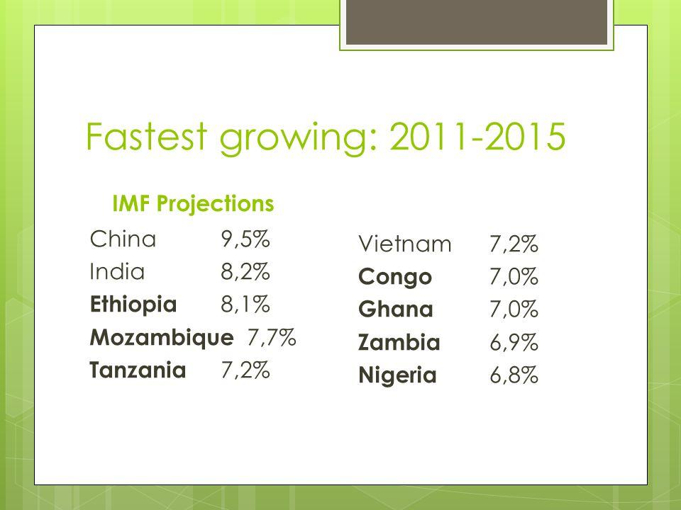 Fastest growing: 2011-2015 IMF Projections China9,5% India8,2% Ethiopia 8,1% Mozambique 7,7% Tanzania 7,2% Vietnam7,2% Congo 7,0% Ghana 7,0% Zambia 6,