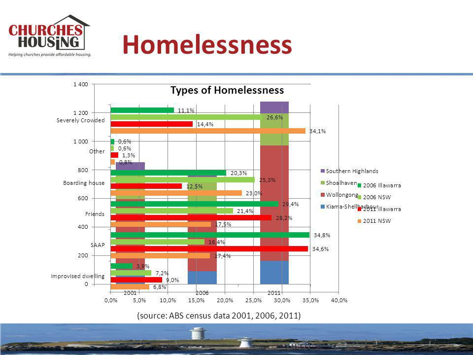 Homelessness (source: ABS census data 2001, 2006, 2011)