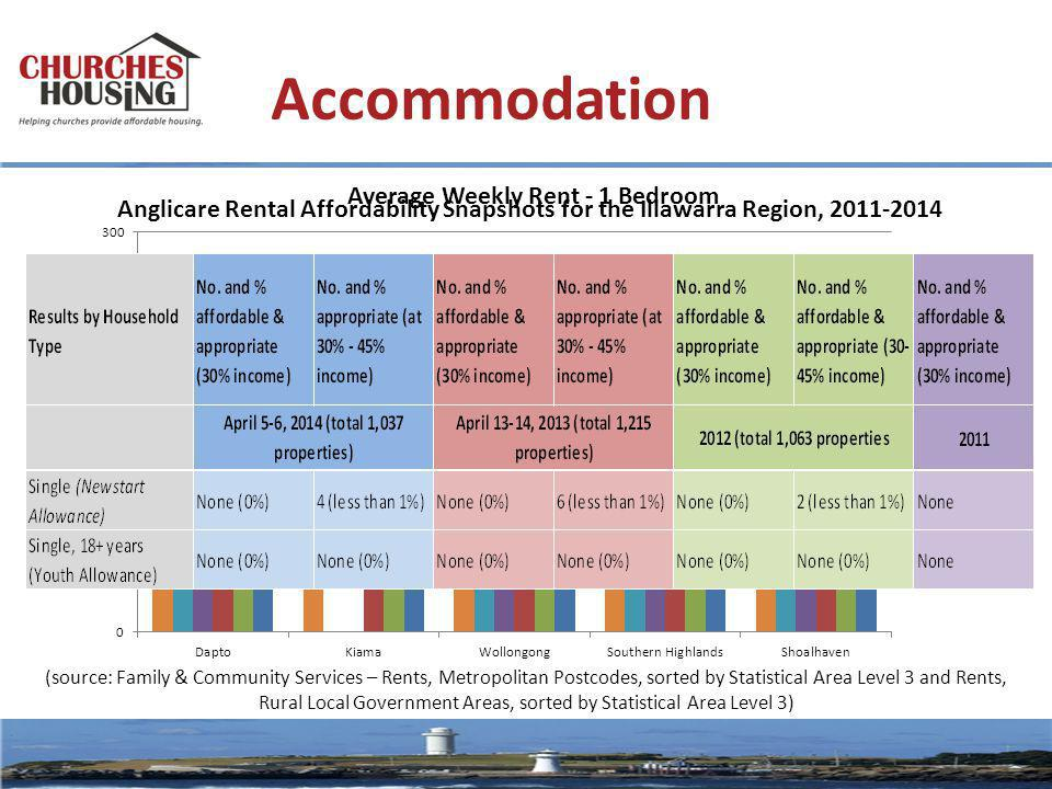 Accommodation Anglicare Rental Affordability Snapshots for the Illawarra Region, 2011-2014 (source: Family & Community Services – Rents, Metropolitan Postcodes, sorted by Statistical Area Level 3 and Rents, Rural Local Government Areas, sorted by Statistical Area Level 3)