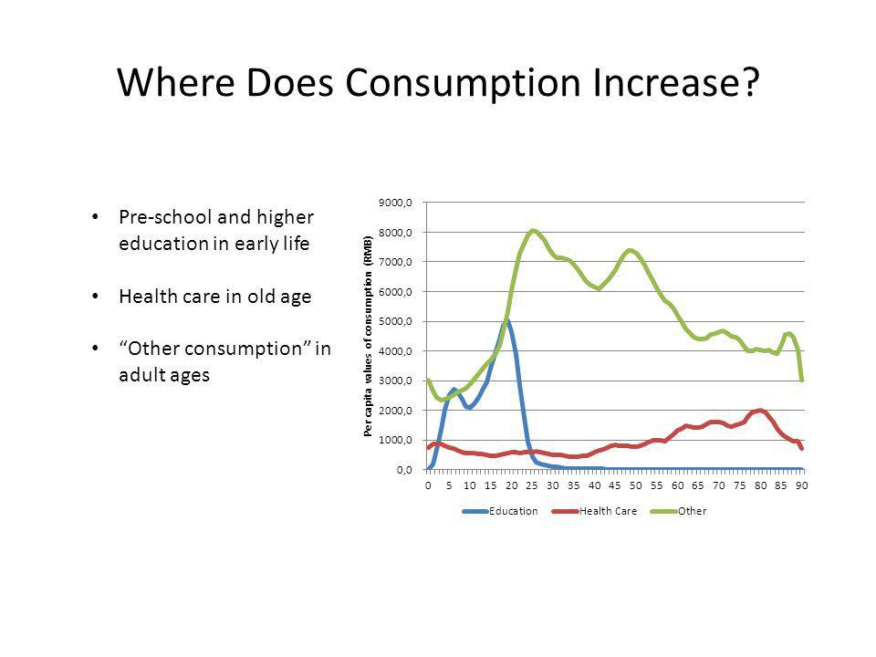 "Where Does Consumption Increase? Pre-school and higher education in early life Health care in old age ""Other consumption"" in adult ages"