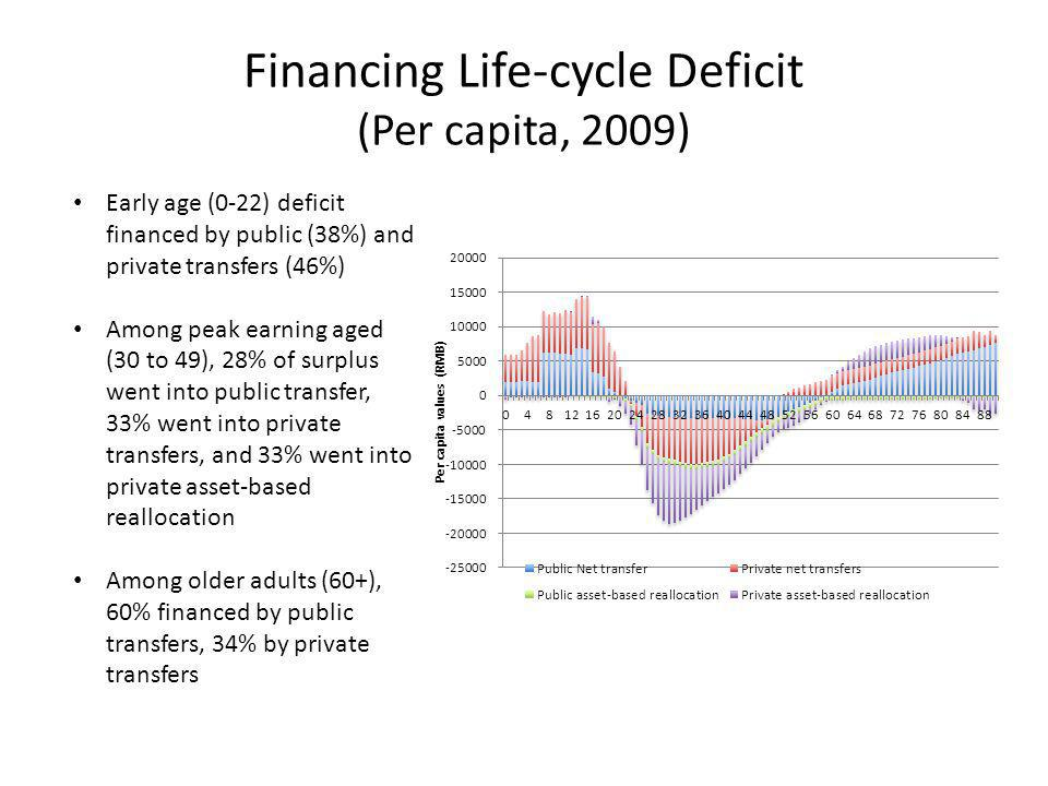 Financing Life-cycle Deficit (Per capita, 2009) Early age (0-22) deficit financed by public (38%) and private transfers (46%) Among peak earning aged