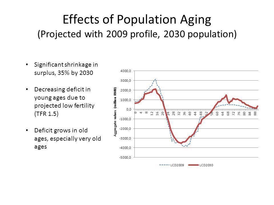 Effects of Population Aging (Projected with 2009 profile, 2030 population) Significant shrinkage in surplus, 35% by 2030 Decreasing deficit in young a