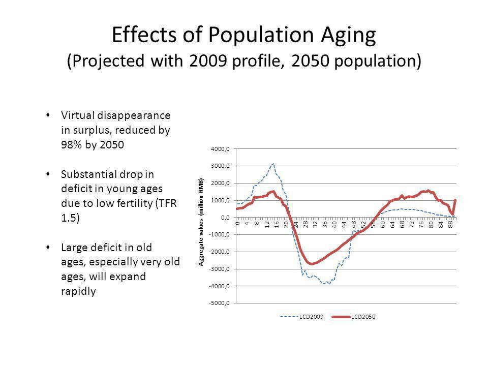 Effects of Population Aging (Projected with 2009 profile, 2050 population) Virtual disappearance in surplus, reduced by 98% by 2050 Substantial drop i