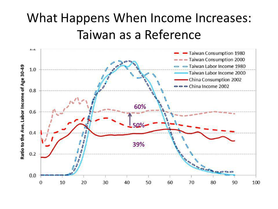 What Happens When Income Increases: Taiwan as a Reference 50% 60% 39%