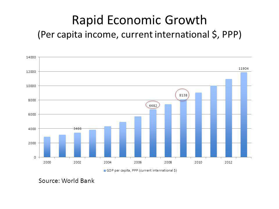 Rapid Economic Growth (Per capita income, current international $, PPP) Source: World Bank