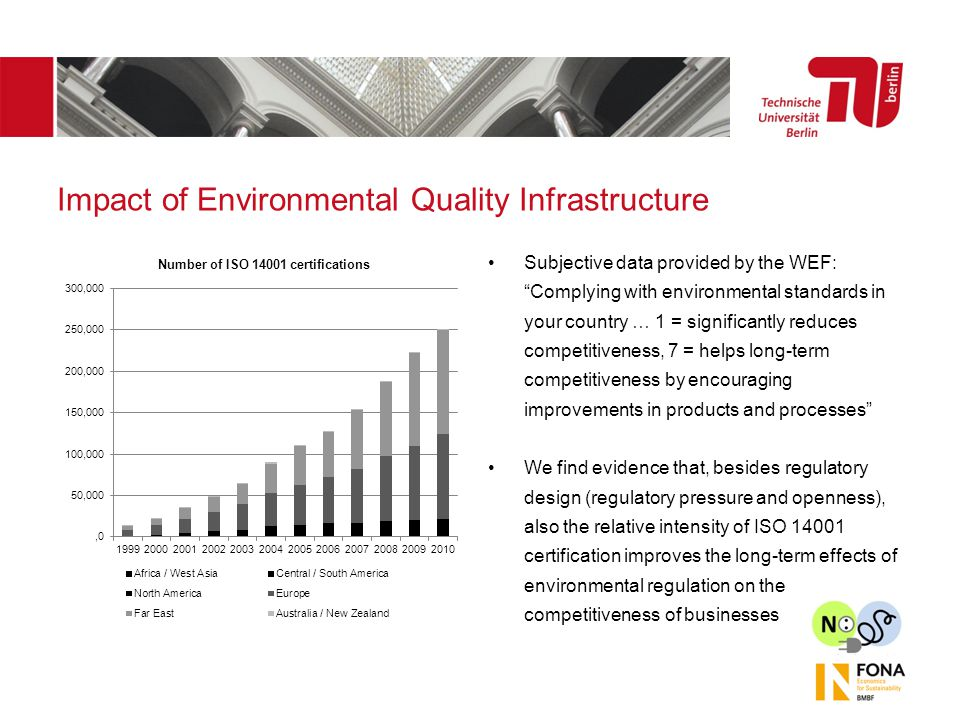Impact of Environmental Quality Infrastructure Subjective data provided by the WEF: Complying with environmental standards in your country … 1 = significantly reduces competitiveness, 7 = helps long-term competitiveness by encouraging improvements in products and processes We find evidence that, besides regulatory design (regulatory pressure and openness), also the relative intensity of ISO 14001 certification improves the long-term effects of environmental regulation on the competitiveness of businesses