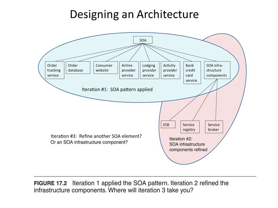 Designing an Architecture