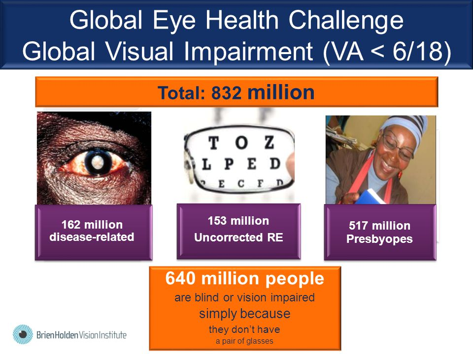 Global Eye Health Challenge Global Visual Impairment (VA < 6/18) 640 million people are blind or vision impaired simply because they don't have a pair of glasses Total: 832 million