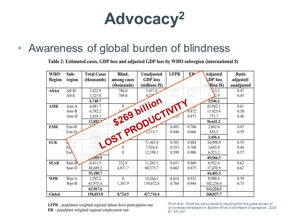 Advocacy 2 Awareness of global burden of blindness Pascolini and Mariotti.