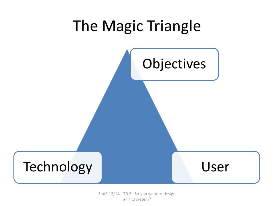 The Magic Triangle ObjectivesTechnologyUser SIntS 13/14 - T0.3 - So you want to design an HCI system