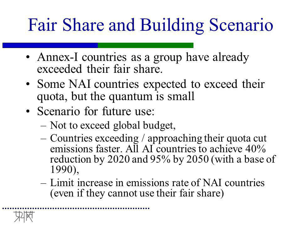 Fair Share and Building Scenario Annex-I countries as a group have already exceeded their fair share. Some NAI countries expected to exceed their quot