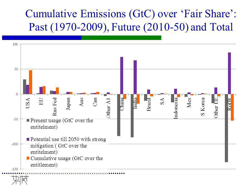 Loss of C Space for NAI countries as per Copenhagen Accord pledges AI Copenhagen pledges till 2020 and 80% reduction by 2050 to a 1990 base; is compared to the proposed reduction by model on lines of IPCC 4 th Assessment scenario.