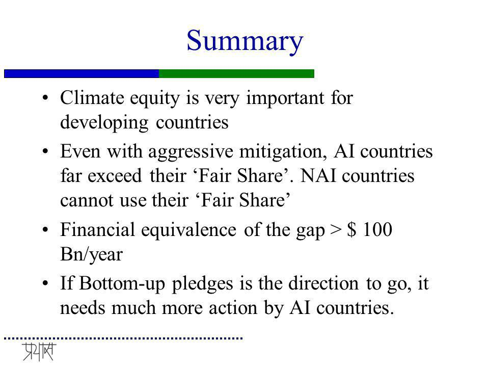 Summary Climate equity is very important for developing countries Even with aggressive mitigation, AI countries far exceed their 'Fair Share'.