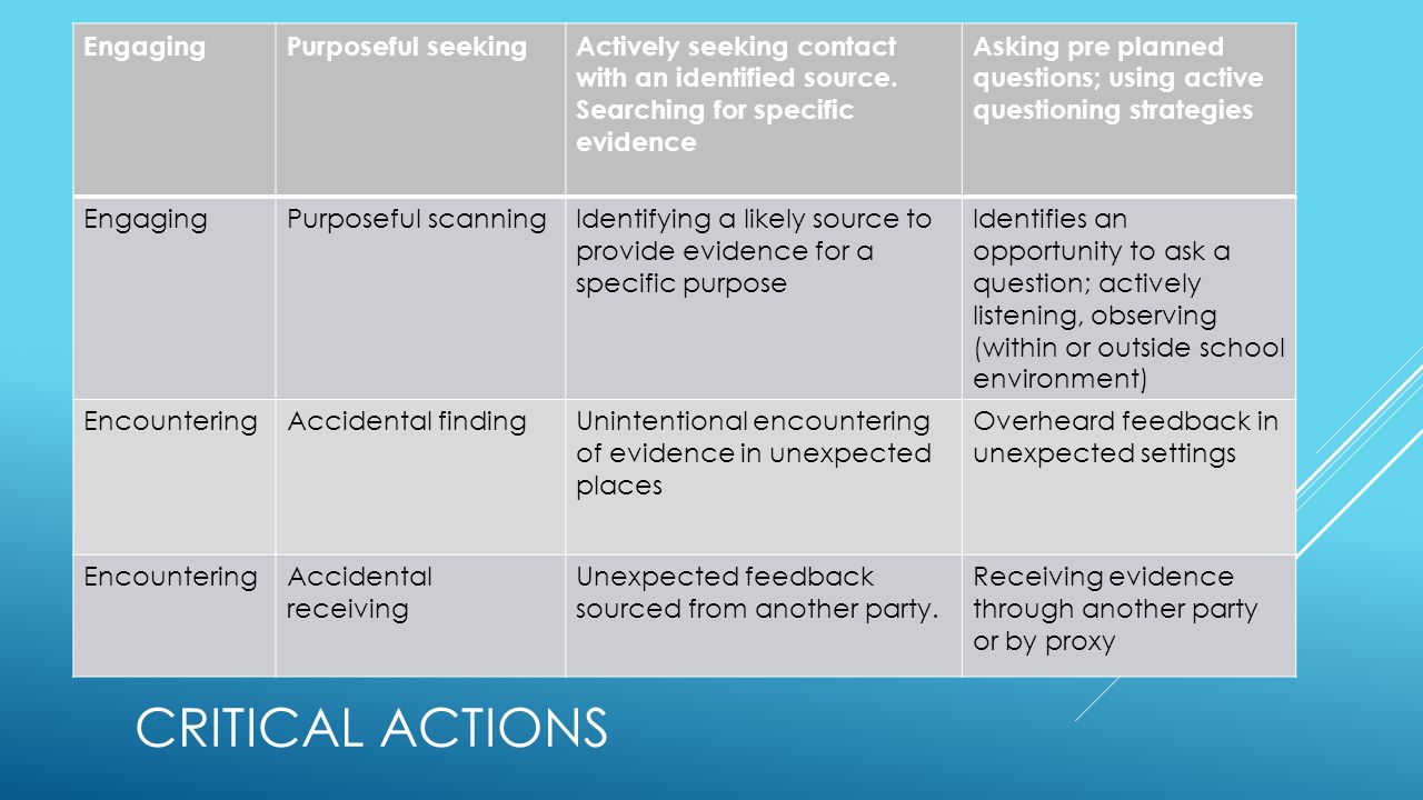 CRITICAL ACTIONS EngagingPurposeful seekingActively seeking contact with an identified source.