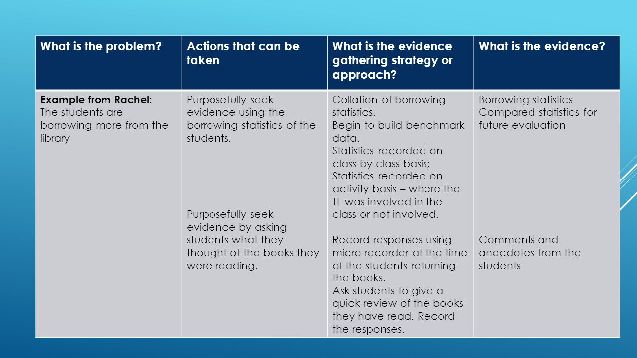 What is the problem Actions that can be taken What is the evidence gathering strategy or approach.